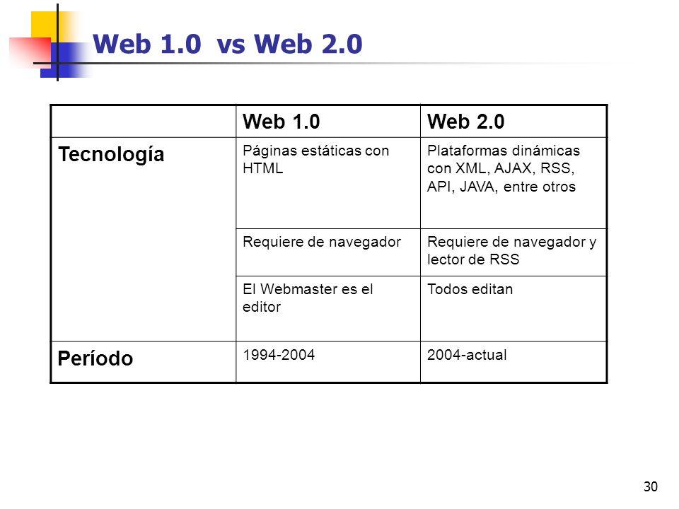 Web 1.0 vs Web 2.0 Web 1.0 Web 2.0 Tecnología Período