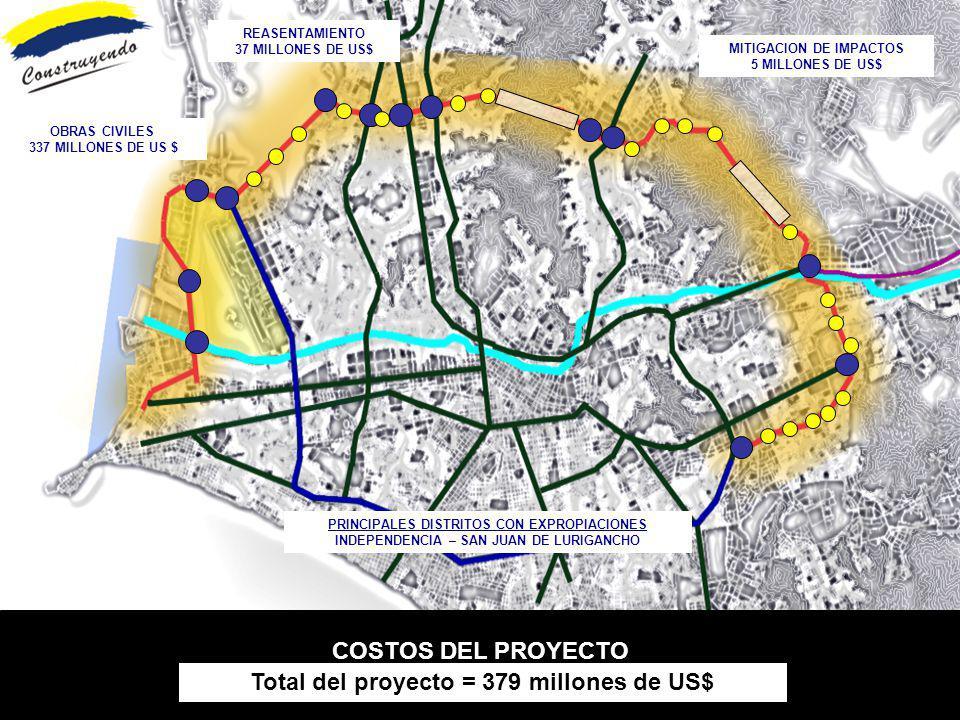 COSTOS DEL PROYECTO Total del proyecto = 379 millones de US$