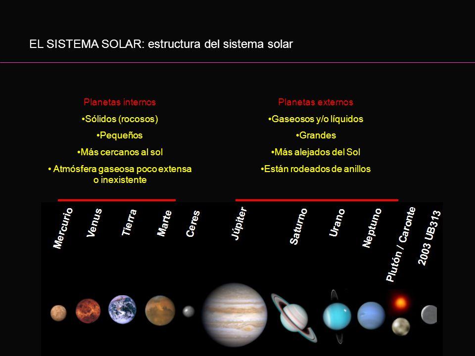 EL SISTEMA SOLAR: estructura del sistema solar