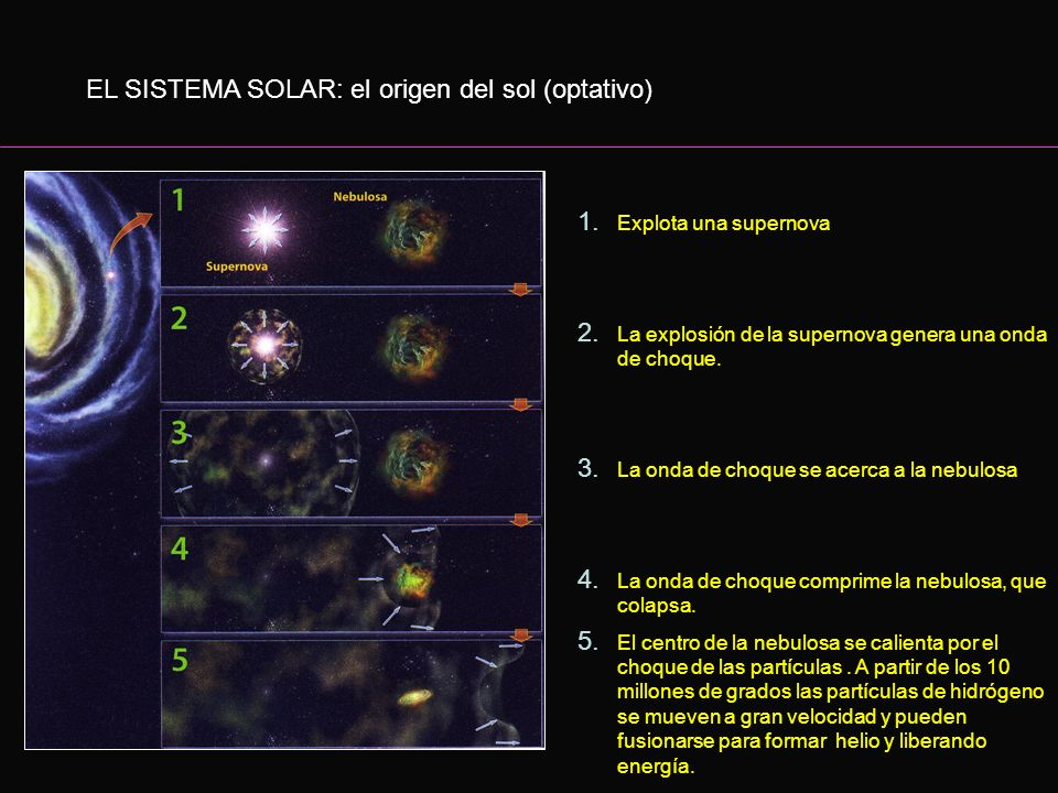 EL SISTEMA SOLAR: el origen del sol (optativo)