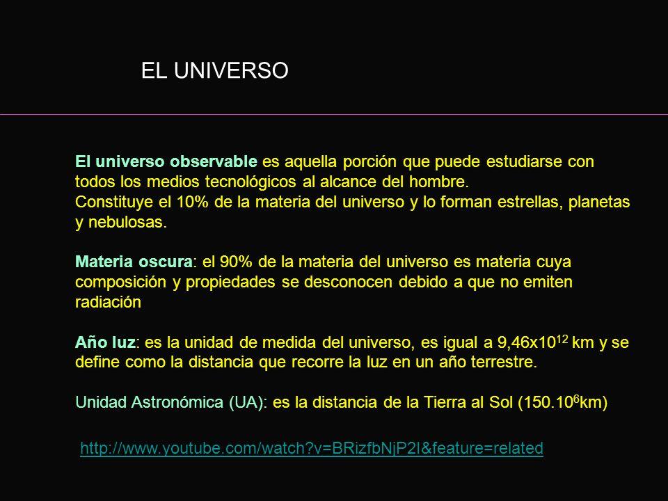 EL UNIVERSO El universo observable es aquella porción que puede estudiarse con todos los medios tecnológicos al alcance del hombre.