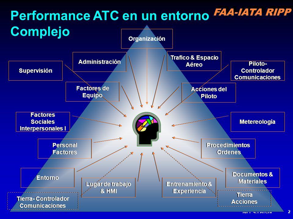Performance ATC en un entorno Complejo