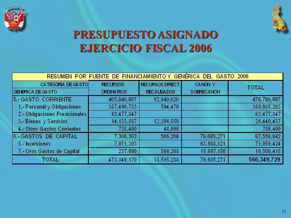 PRESUPUESTO ASIGNADO EJERCICIO FISCAL 2006