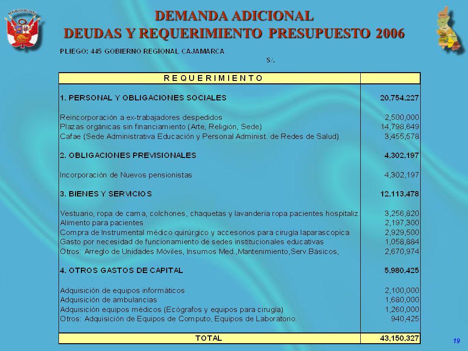 DEUDAS Y REQUERIMIENTO PRESUPUESTO 2006