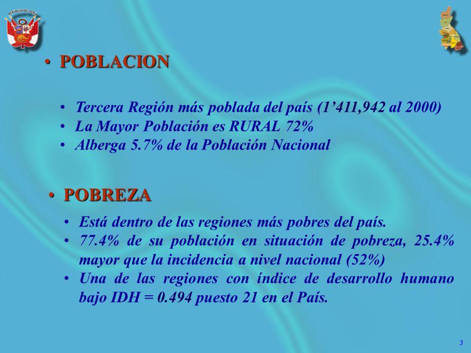 POBLACION Tercera Región más poblada del país (1'411,942 al 2000) La Mayor Población es RURAL 72% Alberga 5.7% de la Población Nacional.