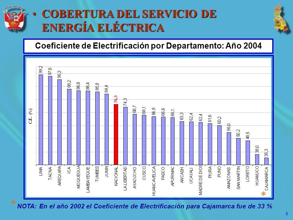 Coeficiente de Electrificación por Departamento: Año 2004