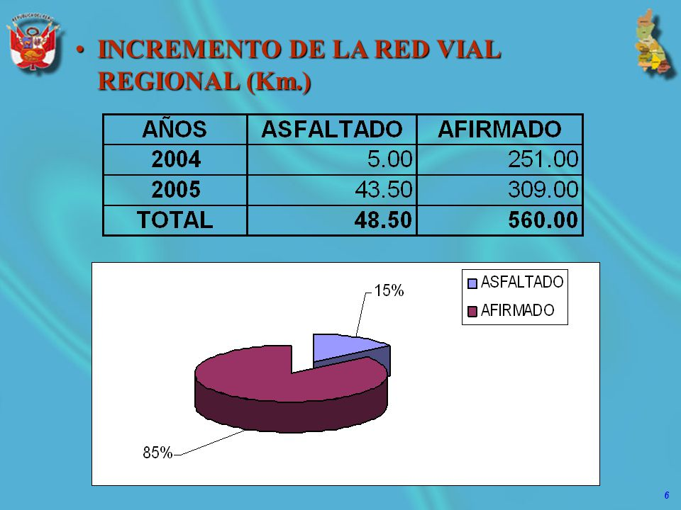 INCREMENTO DE LA RED VIAL REGIONAL (Km.)