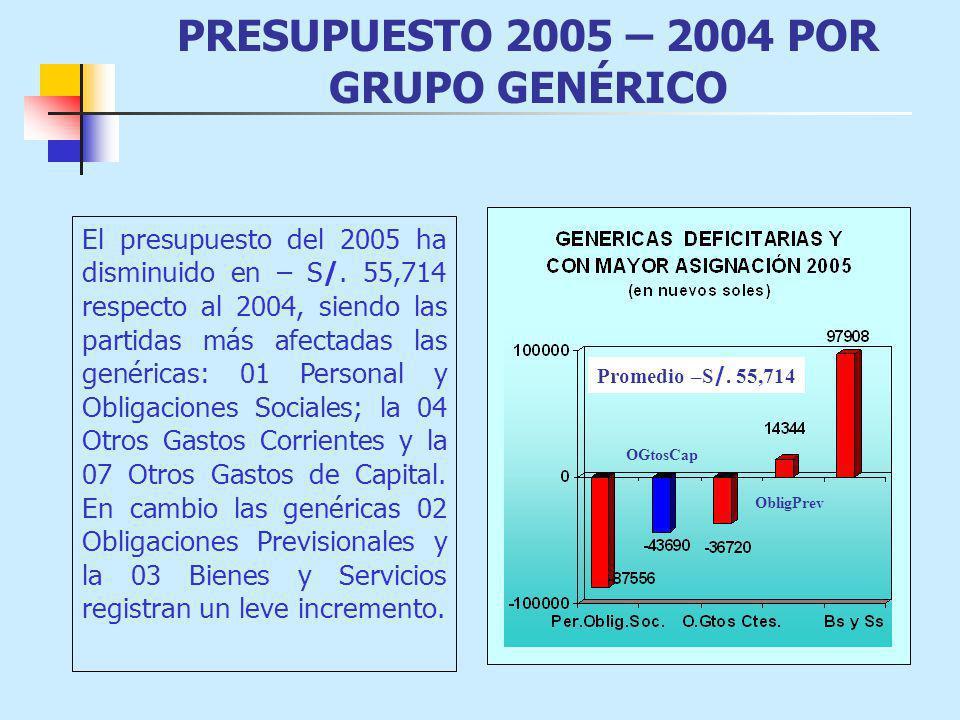PRESUPUESTO 2005 – 2004 POR GRUPO GENÉRICO