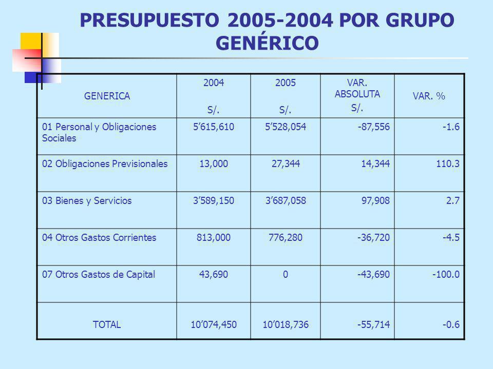PRESUPUESTO 2005-2004 POR GRUPO GENÉRICO