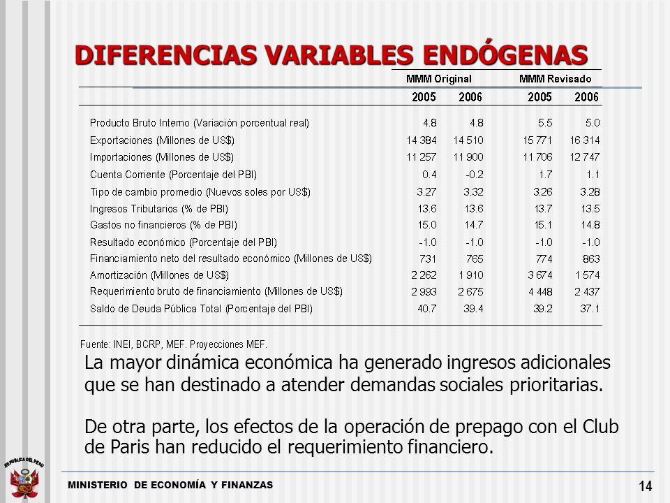 DIFERENCIAS VARIABLES ENDÓGENAS