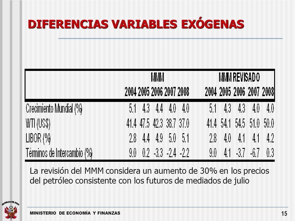 DIFERENCIAS VARIABLES EXÓGENAS