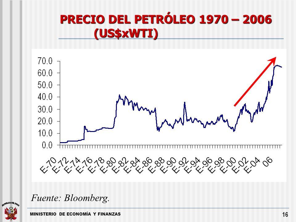 PRECIO DEL PETRÓLEO 1970 – 2006 (US$xWTI)