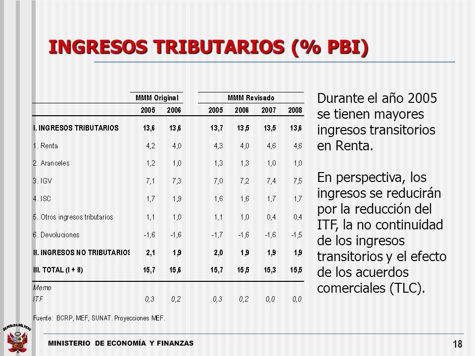 INGRESOS TRIBUTARIOS (% PBI)