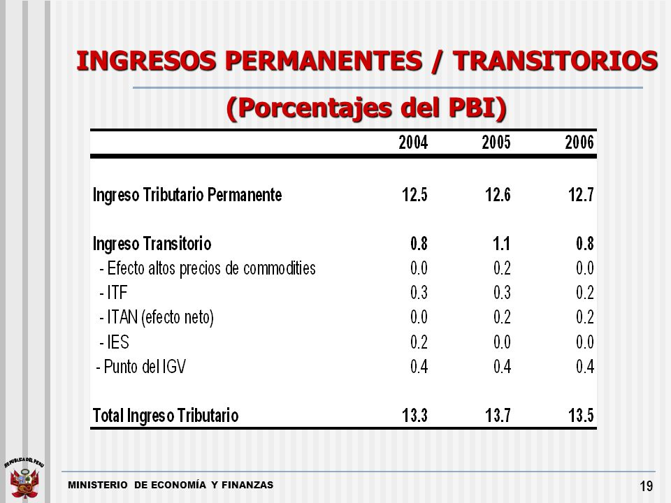 INGRESOS PERMANENTES / TRANSITORIOS