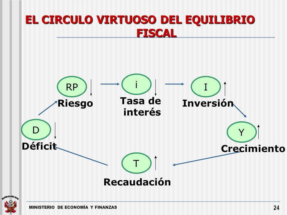 EL CIRCULO VIRTUOSO DEL EQUILIBRIO FISCAL