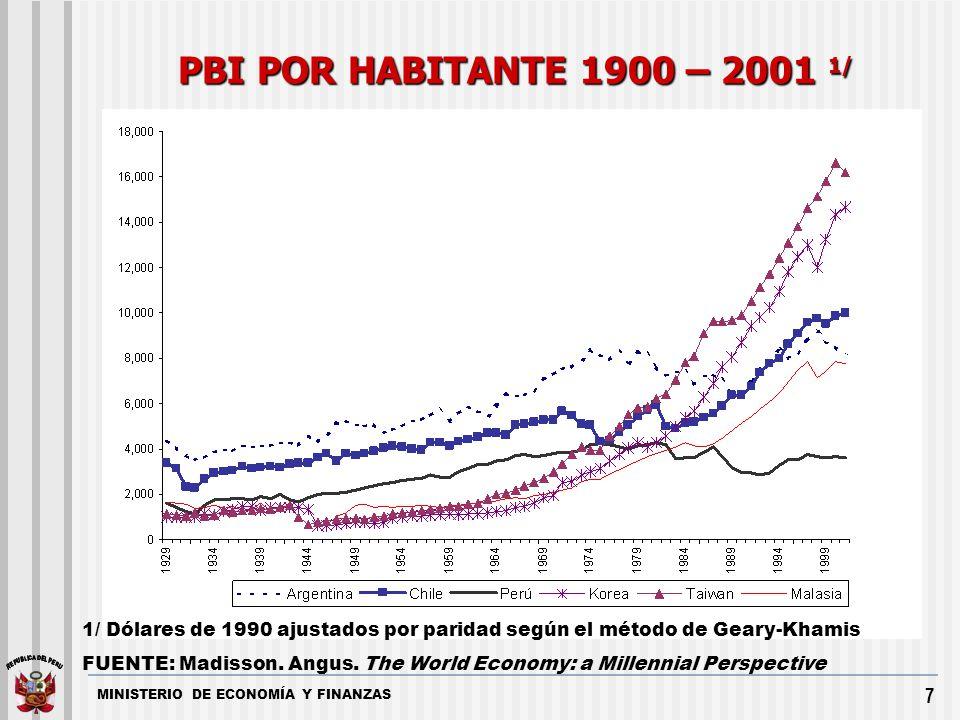 PBI POR HABITANTE 1900 – 2001 1/ 1/ Dólares de 1990 ajustados por paridad según el método de Geary-Khamis.