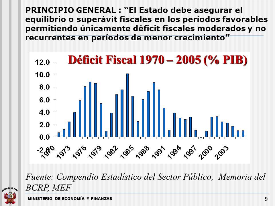 Déficit Fiscal 1970 – 2005 (% PIB)