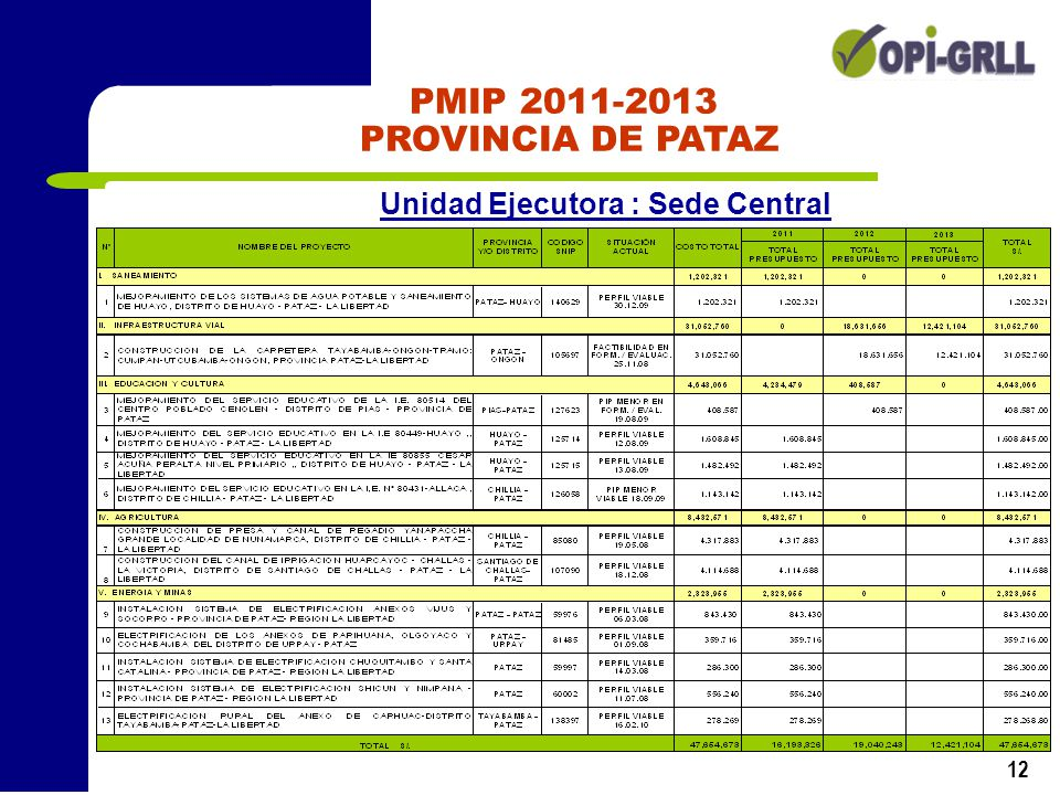 PMIP 2011-2013 PROVINCIA DE PATAZ