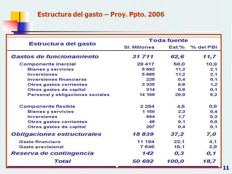 Estructura del gasto – Proy. Ppto. 2006