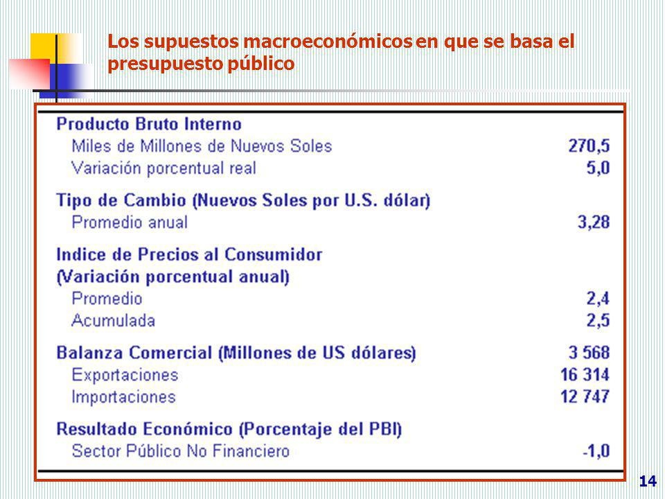 Los supuestos macroeconómicos en que se basa el presupuesto público