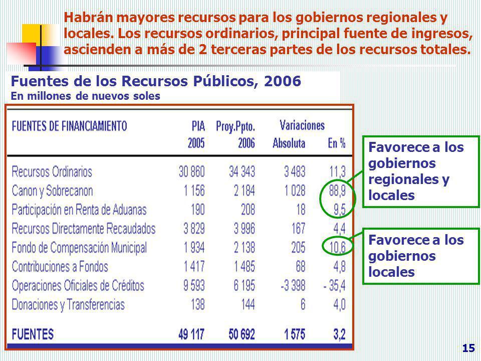 Fuentes de los Recursos Públicos, 2006 En millones de nuevos soles