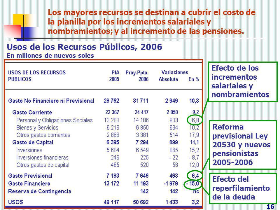 Usos de los Recursos Públicos, 2006 En millones de nuevos soles