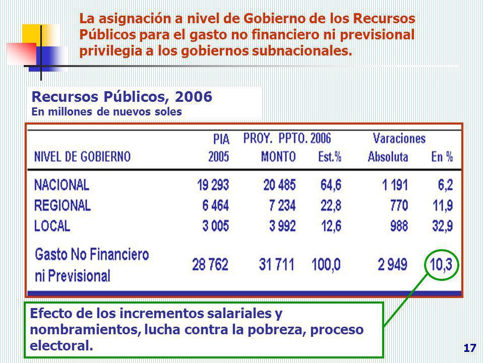 Recursos Públicos, 2006 En millones de nuevos soles