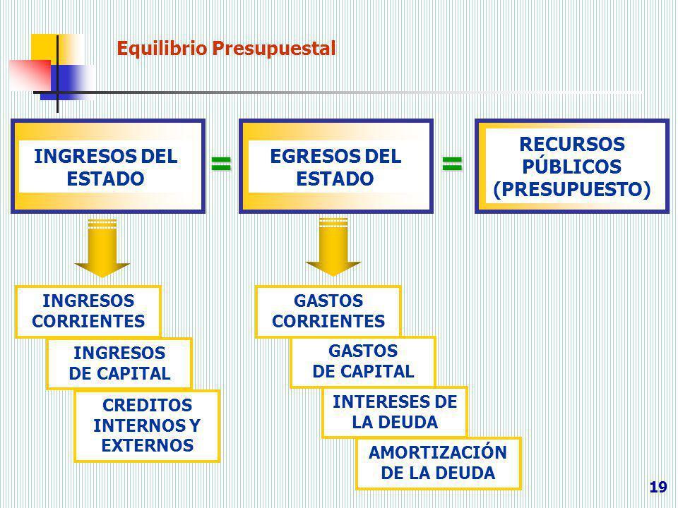 = = Equilibrio Presupuestal RECURSOS PÚBLICOS (PRESUPUESTO)