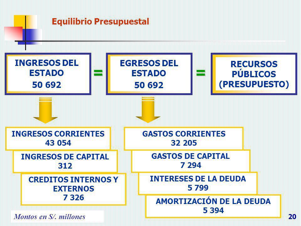 = = Equilibrio Presupuestal INGRESOS DEL ESTADO EGRESOS DEL ESTADO