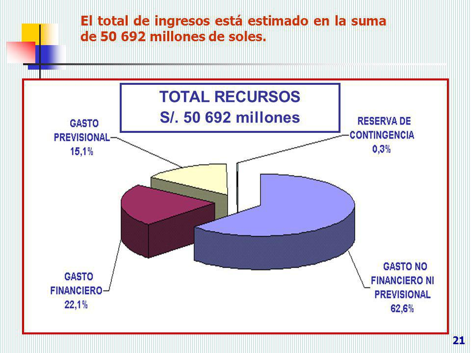 TOTAL RECURSOS S/. 50 692 millones