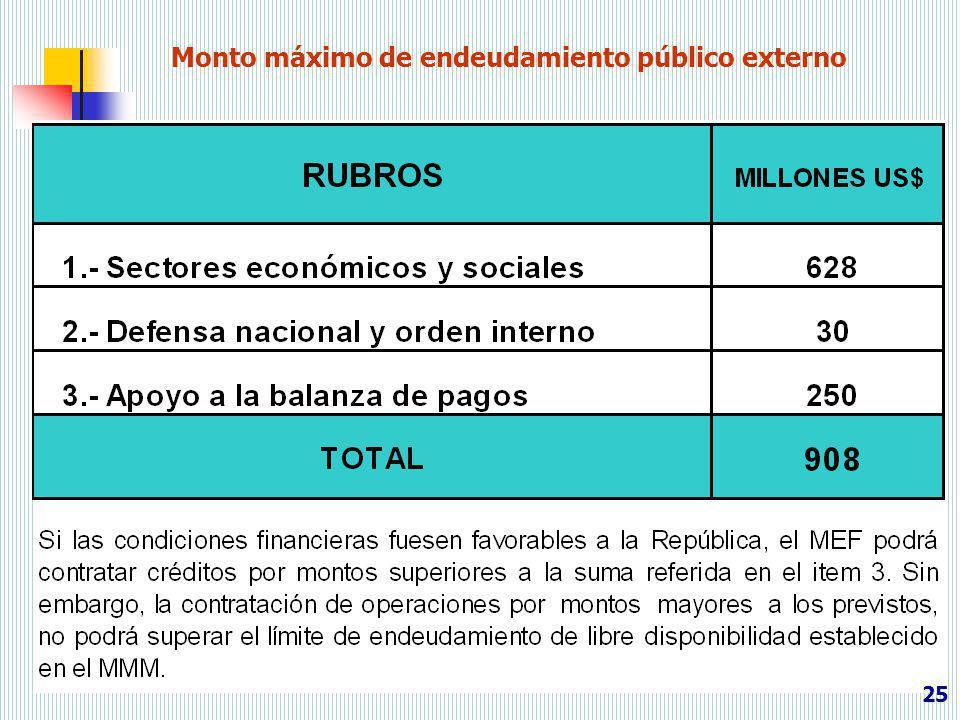 Monto máximo de endeudamiento público externo