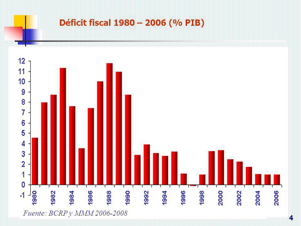 Déficit fiscal 1980 – 2006 (% PIB)