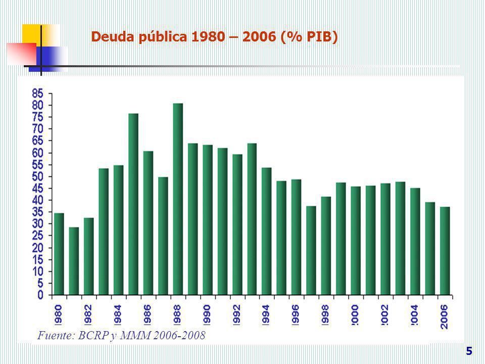 Deuda pública 1980 – 2006 (% PIB) Fuente: BCRP y MMM 2006-2008 5