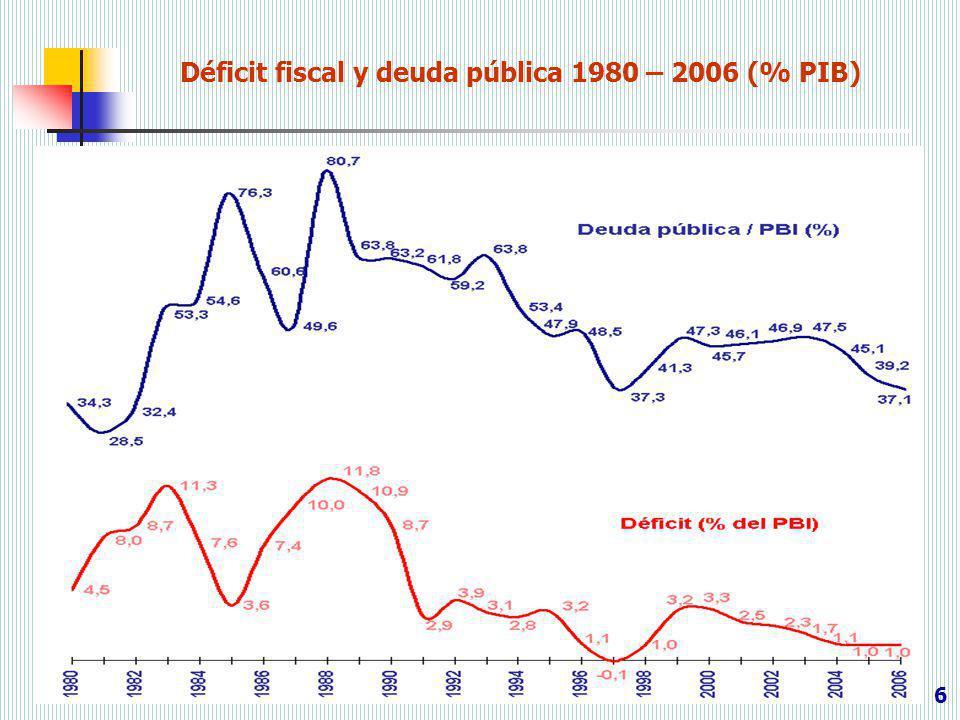 Déficit fiscal y deuda pública 1980 – 2006 (% PIB)