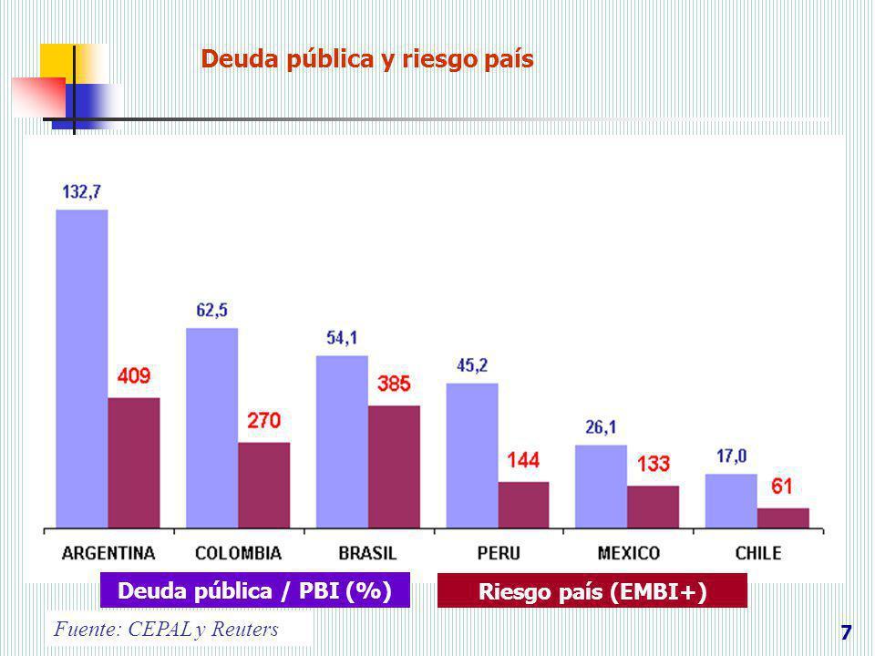 Deuda pública y riesgo país