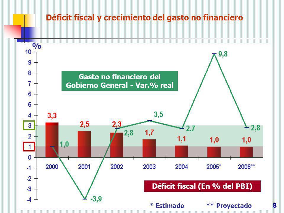Déficit fiscal y crecimiento del gasto no financiero