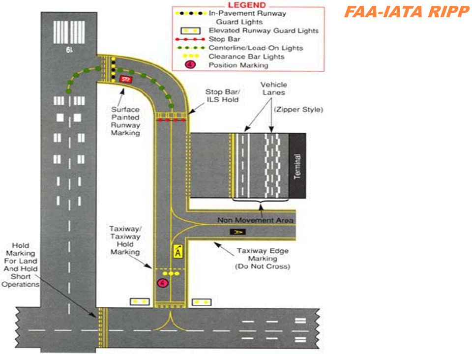 FAA-IATA RIPP This chart shows a summary of the runway markings, taxiway markings and the SMGCS lighting system.