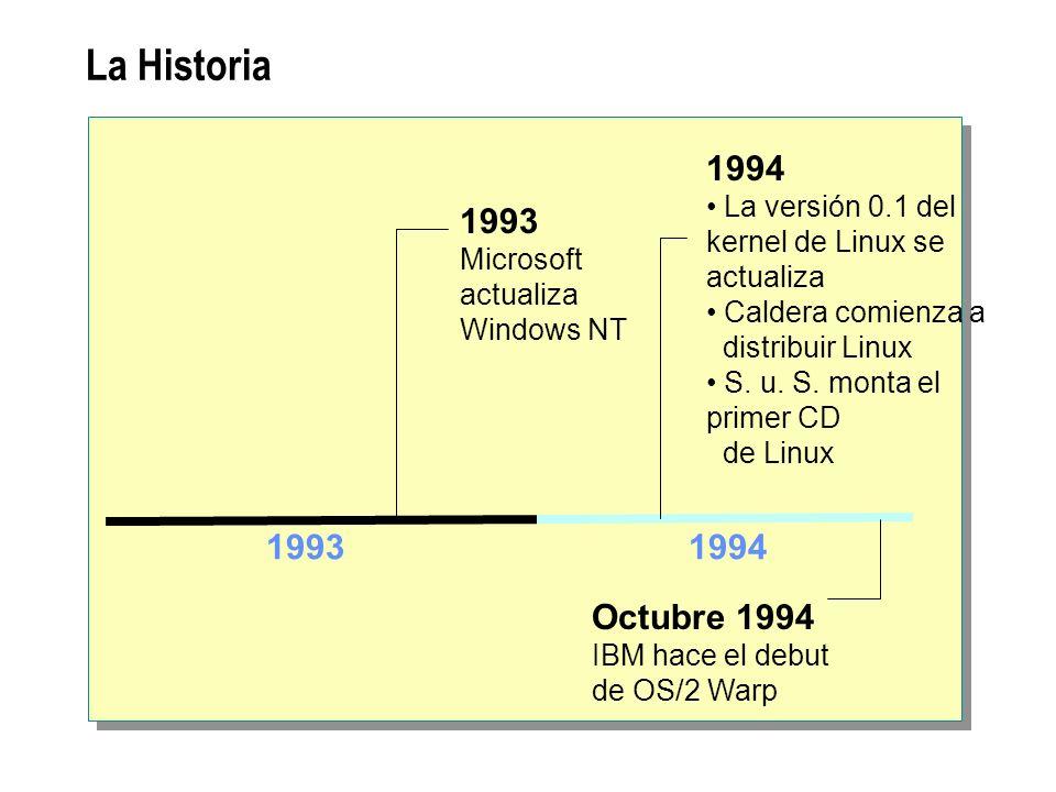 La Historia 1994. La versión 0.1 del kernel de Linux se actualiza. Caldera comienza a. distribuir Linux.
