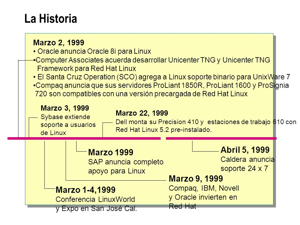 La Historia Abril 5, 1999 Marzo 1999 Marzo 9, 1999 Marzo 1-4,1999