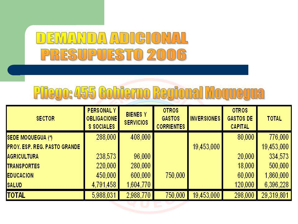 Pliego: 455 Gobierno Regional Moquegua