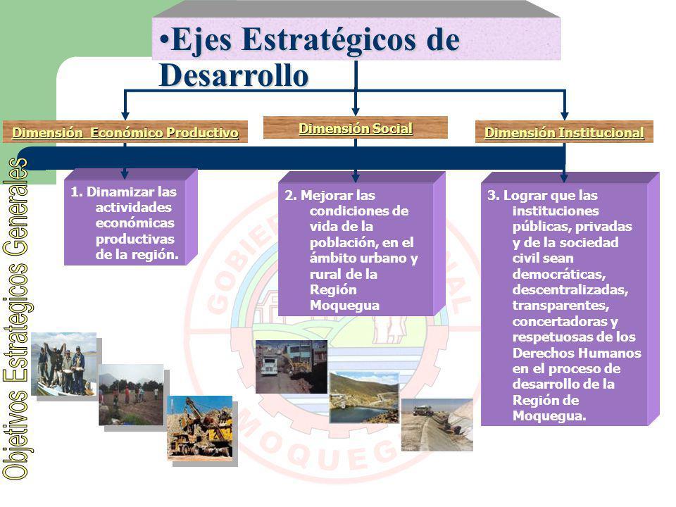 Dimensión Económico Productivo Dimensión Institucional