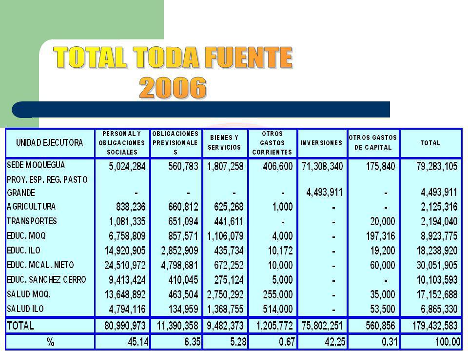 TOTAL TODA FUENTE 2006