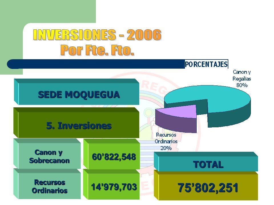 INVERSIONES - 2006 Por Fte. Fto. 75'802,251 SEDE MOQUEGUA