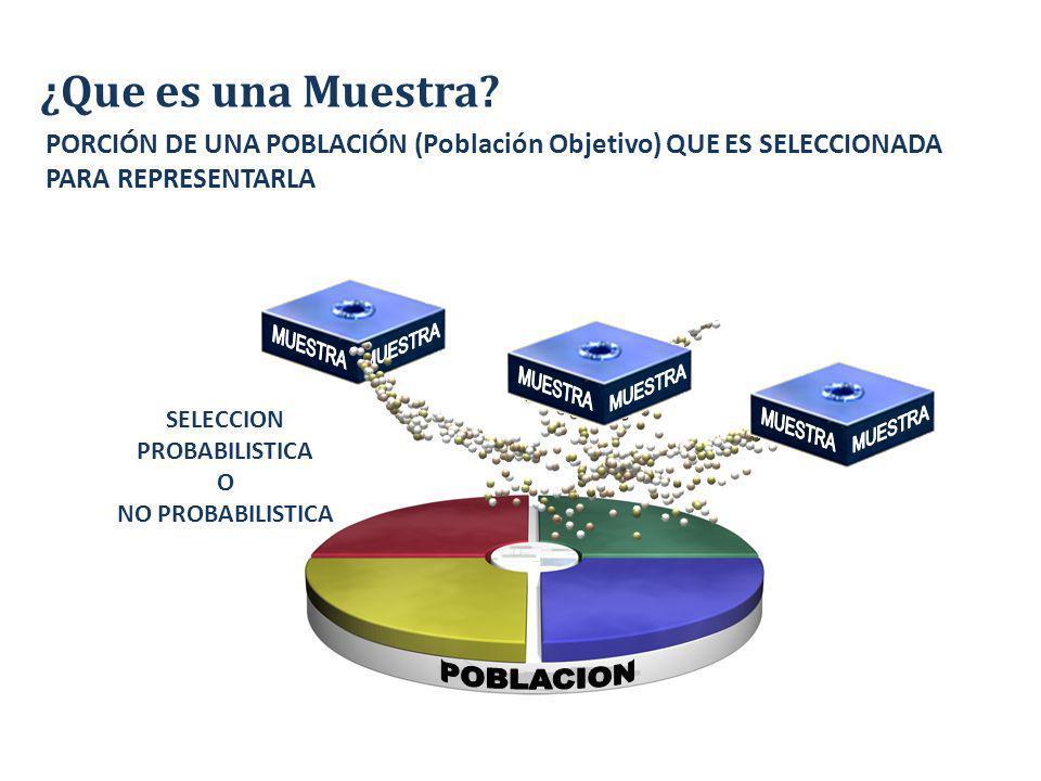 ¿Que es una Muestra PORCIÓN DE UNA POBLACIÓN (Población Objetivo) QUE ES SELECCIONADA PARA REPRESENTARLA.