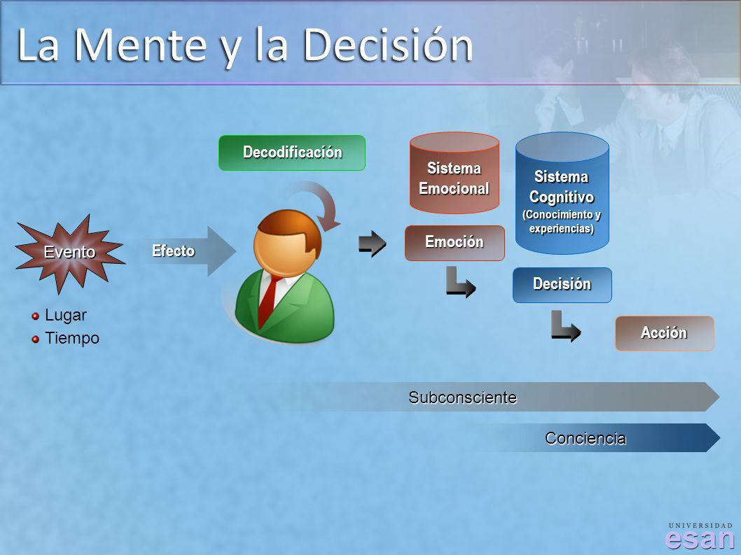 La Mente y la Decisión Decodificacíón Sistema Emocional Cognitivo
