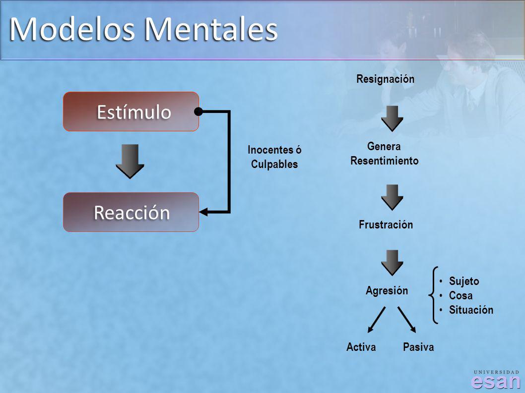 Modelos Mentales Estímulo Reacción Resignación Genera Resentimiento