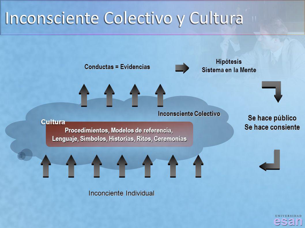 Inconsciente Colectivo y Cultura