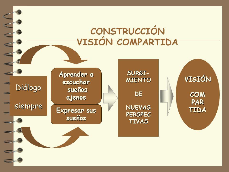 CONSTRUCCIÓN VISIÓN COMPARTIDA