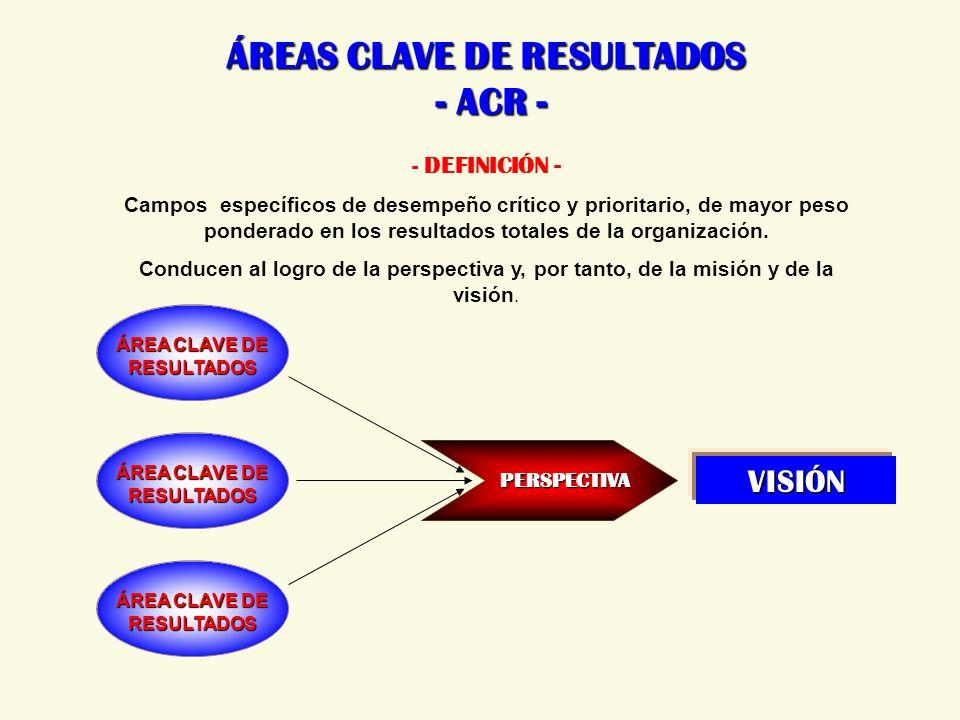 ÁREAS CLAVE DE RESULTADOS - ACR -