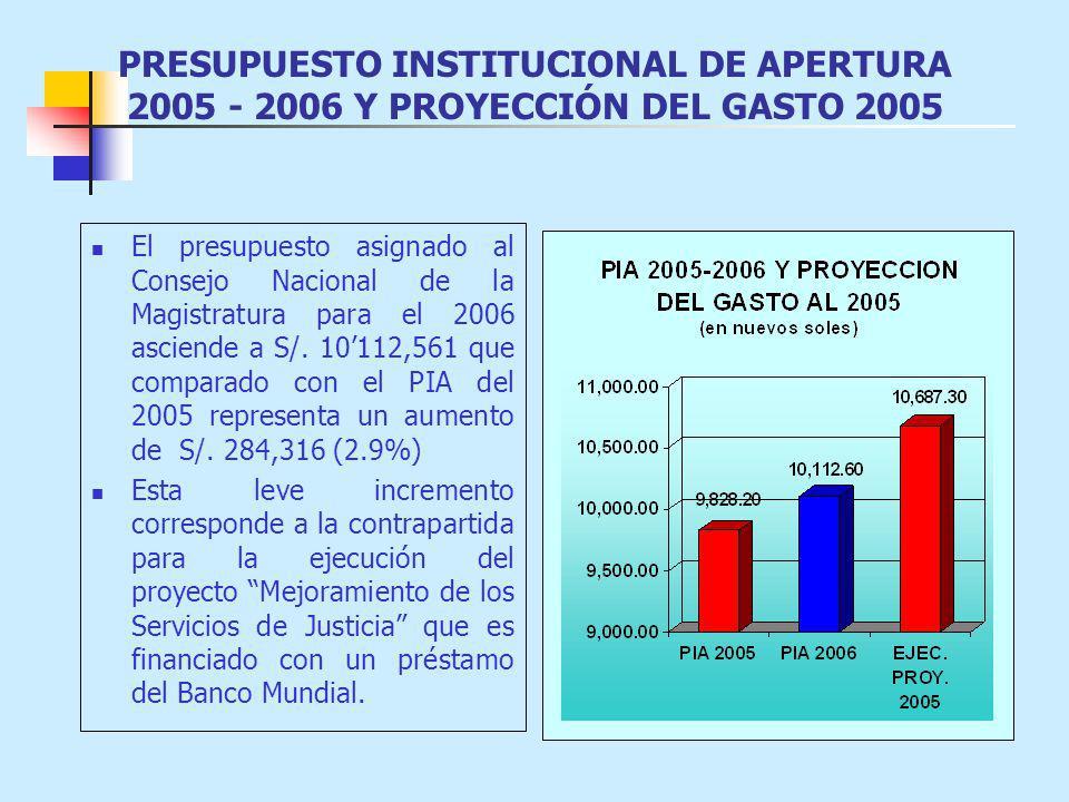 PRESUPUESTO INSTITUCIONAL DE APERTURA 2005 - 2006 Y PROYECCIÓN DEL GASTO 2005
